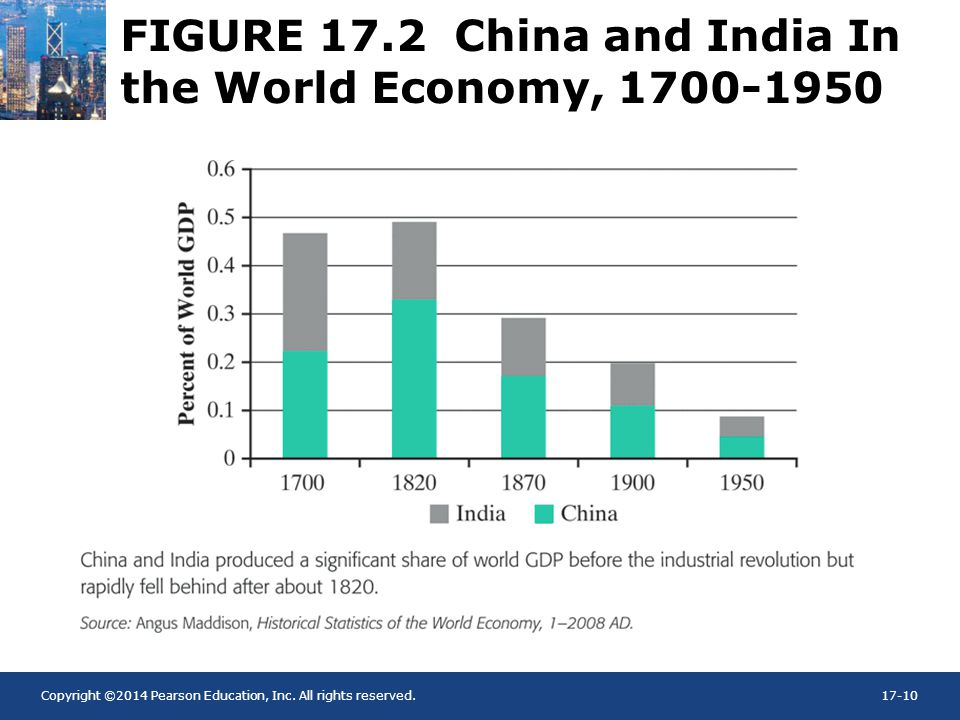 Copyright ©2014 Pearson Education, Inc. All rights reserved.17-10 FIGURE 17.2 China and India In the World Economy, 1700-1950