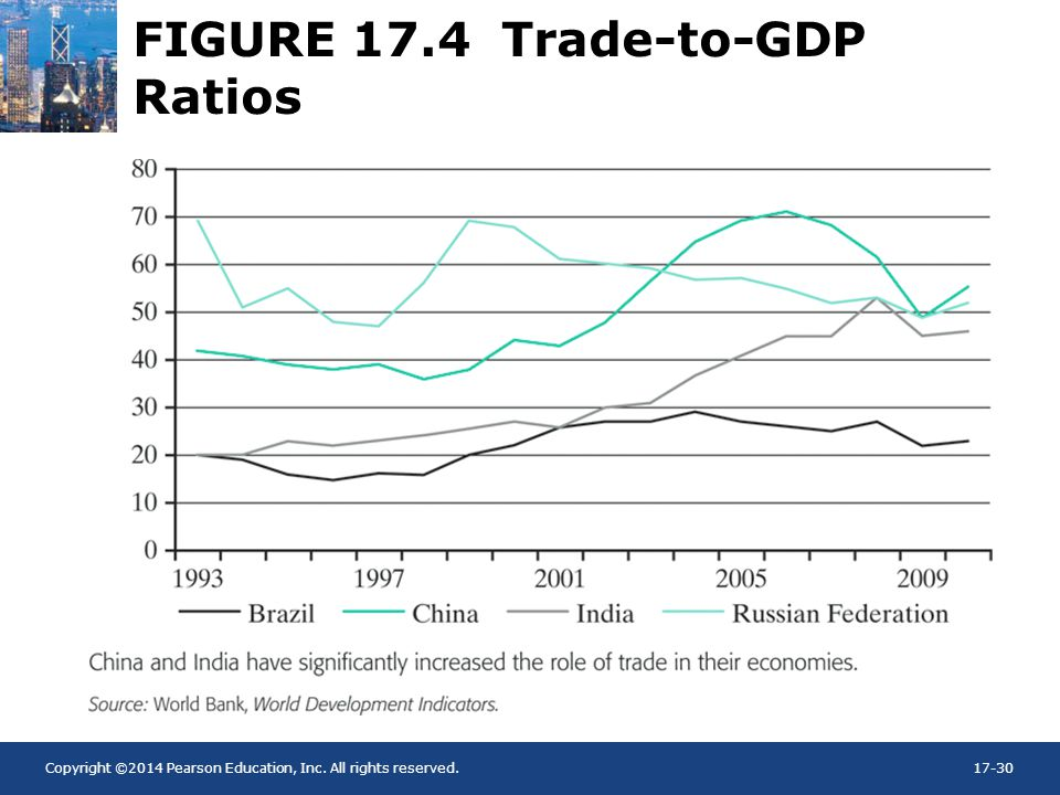 Copyright ©2014 Pearson Education, Inc. All rights reserved.17-30 FIGURE 17.4 Trade-to-GDP Ratios