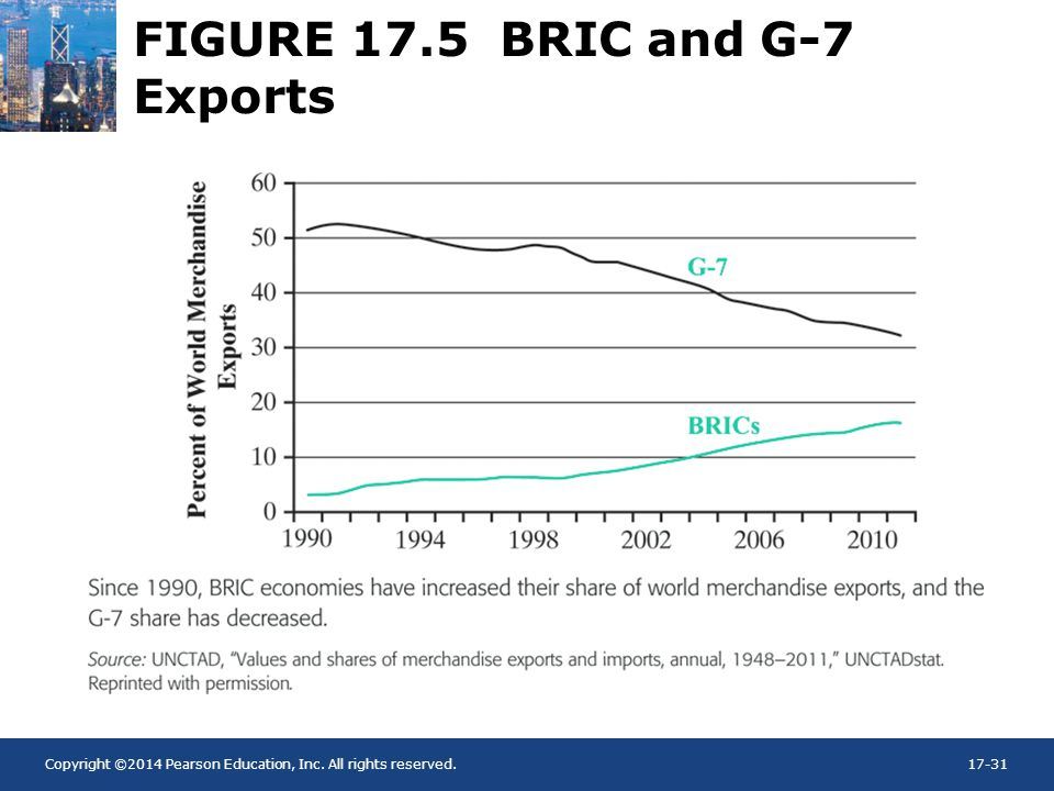 Copyright ©2014 Pearson Education, Inc. All rights reserved.17-31 FIGURE 17.5 BRIC and G-7 Exports