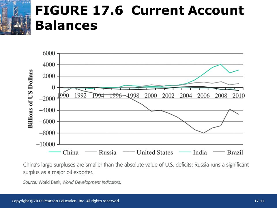 Copyright ©2014 Pearson Education, Inc. All rights reserved.17-41 FIGURE 17.6 Current Account Balances