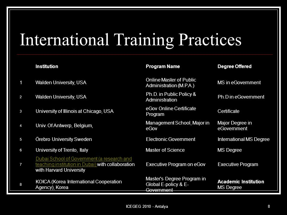 ICEGEG 2010 - Antalya8 International Training Practices InstitutionProgram NameDegree Offered 1Walden University, USA Online Master of Public Administration (M.P.A.) MS in eGovernment 2 Walden University, USA Ph.D.