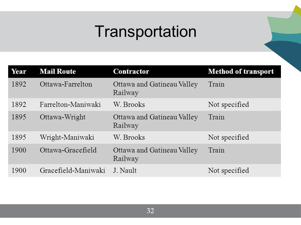 Transportation YearMail RouteContractorMethod of transport 1892Ottawa-FarreltonOttawa and Gatineau Valley Railway Train 1892Farrelton-ManiwakiW.