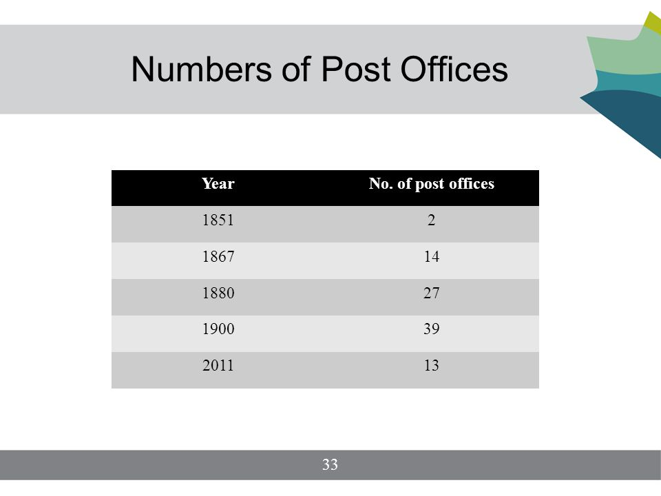 Numbers of Post Offices YearNo. of post offices 18512 186714 188027 190039 201113 33