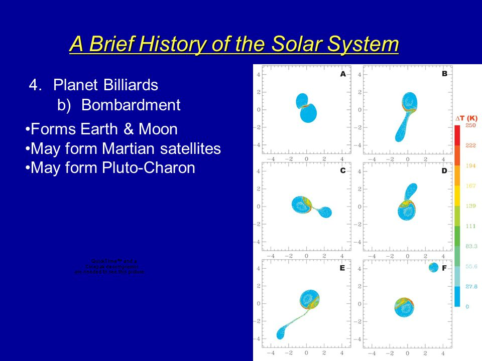 A Brief History of the Solar System 4.Planet Billiards a)Jupiter, Saturn, Uranus & Neptune migrate after formation (e.g., the Nice Model 2004) Initially J,S close; Neptune inside Uranus orbit; KBO 20-30 AU J,S migrate in and out, respectively=> fling out Neptune, KBO's Neptune clears primordial KB, captures Triton, perturbs PLUTO