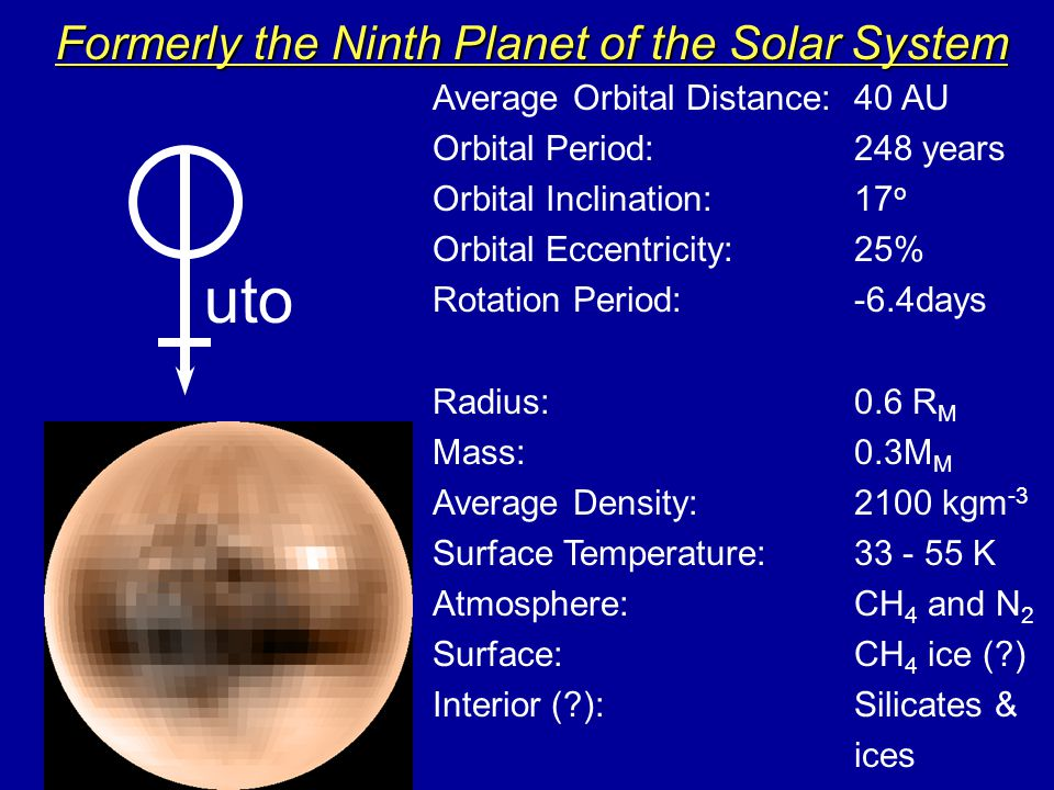 Formerly the Ninth Planet of the Solar System uto Average Orbital Distance: 40 AU Orbital Period: 248 years Orbital Inclination:17 o Orbital Eccentricity:25% Rotation Period:-6.4days Radius:0.6 R M Mass: 0.3M M Average Density:2100 kgm -3 Surface Temperature:33 - 55 K Atmosphere: CH 4 and N 2 Surface: CH 4 ice (?) Interior (?):Silicates & ices