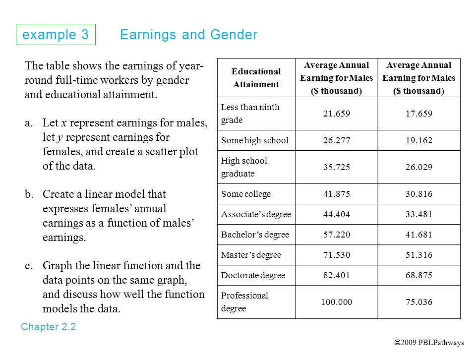 example 3 Earnings and Gender Chapter 2.2 The table shows the earnings of year- round full-time workers by gender and educational attainment.