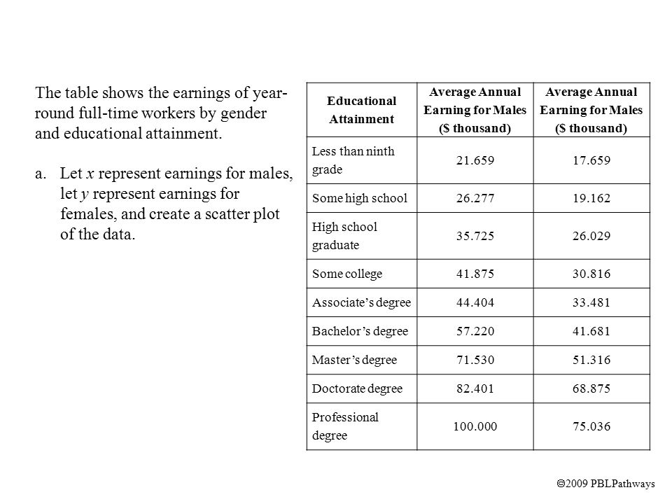  2009 PBLPathways The table shows the earnings of year- round full-time workers by gender and educational attainment.