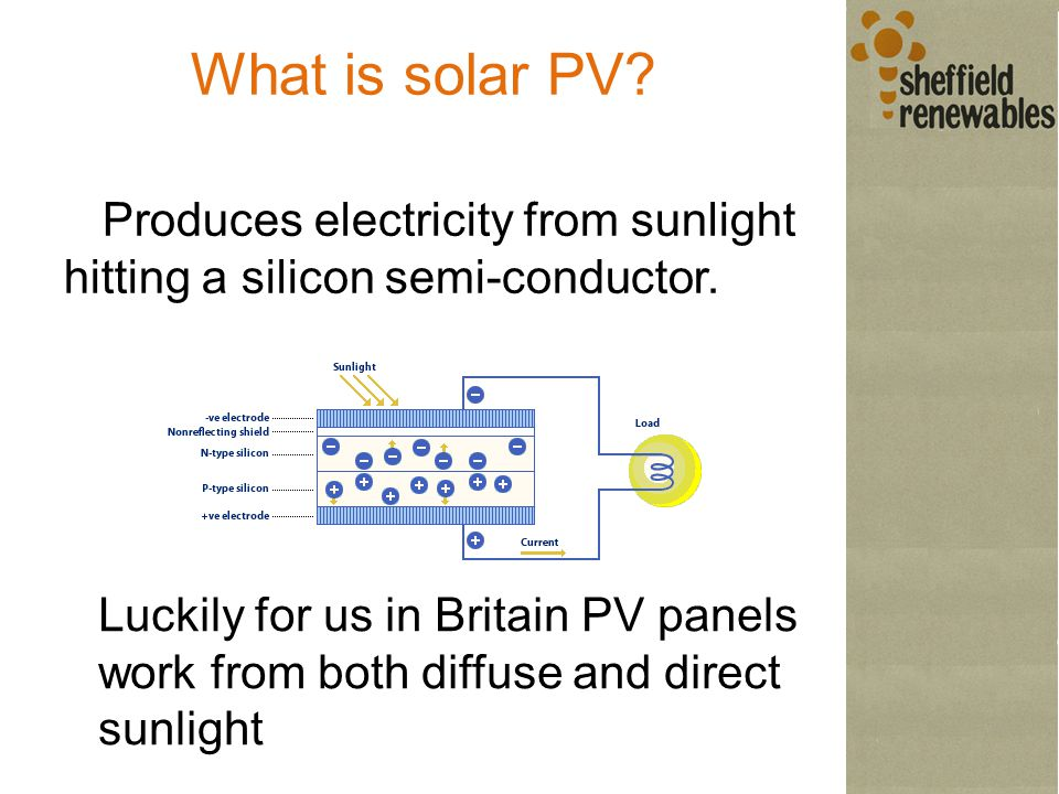 What is solar PV. Produces electricity from sunlight hitting a silicon semi-conductor.