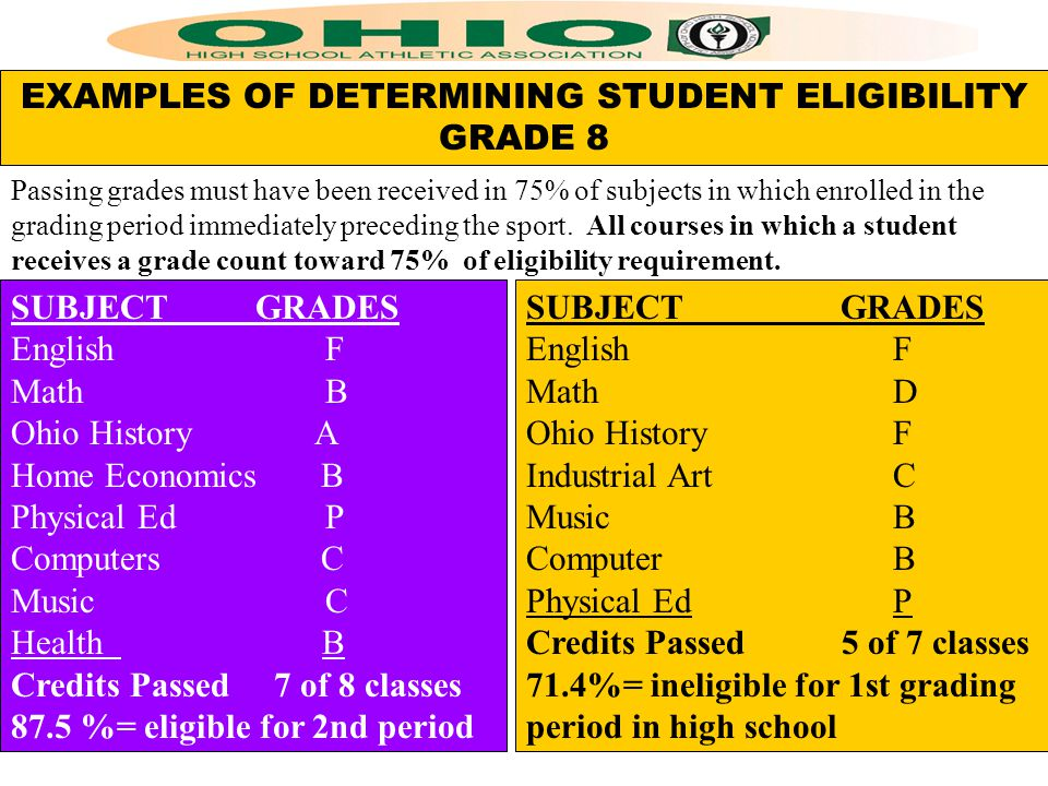 SUBJECT GRADES English F Math B Ohio History A Home Economics B Physical EdP Computers C Music C Health B Credits Passed 7 of 8 classes 87.5 %= eligible for 2nd period EXAMPLES OF DETERMINING STUDENT ELIGIBILITY GRADE 8 SUBJECTGRADES English F Math D Ohio History F Industrial Art C Music B Computer B Physical Ed P Credits Passed 5 of 7 classes 71.4%= ineligible for 1st grading period in high school Passing grades must have been received in 75% of subjects in which enrolled in the grading period immediately preceding the sport.