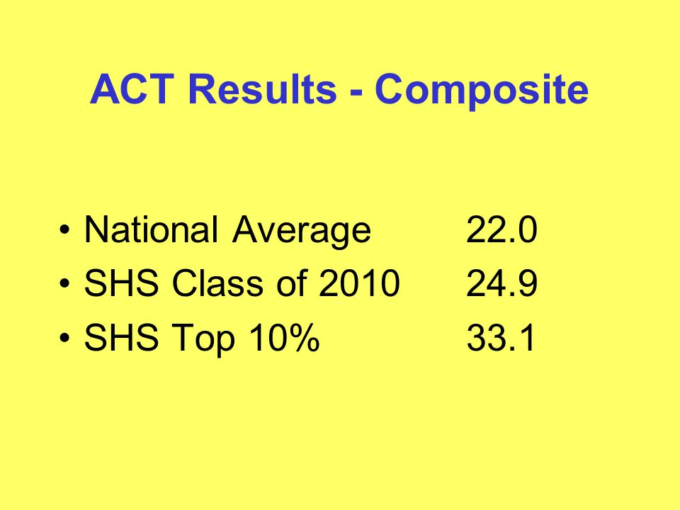 ACT Results - Composite National Average22.0 SHS Class of 201024.9 SHS Top 10%33.1