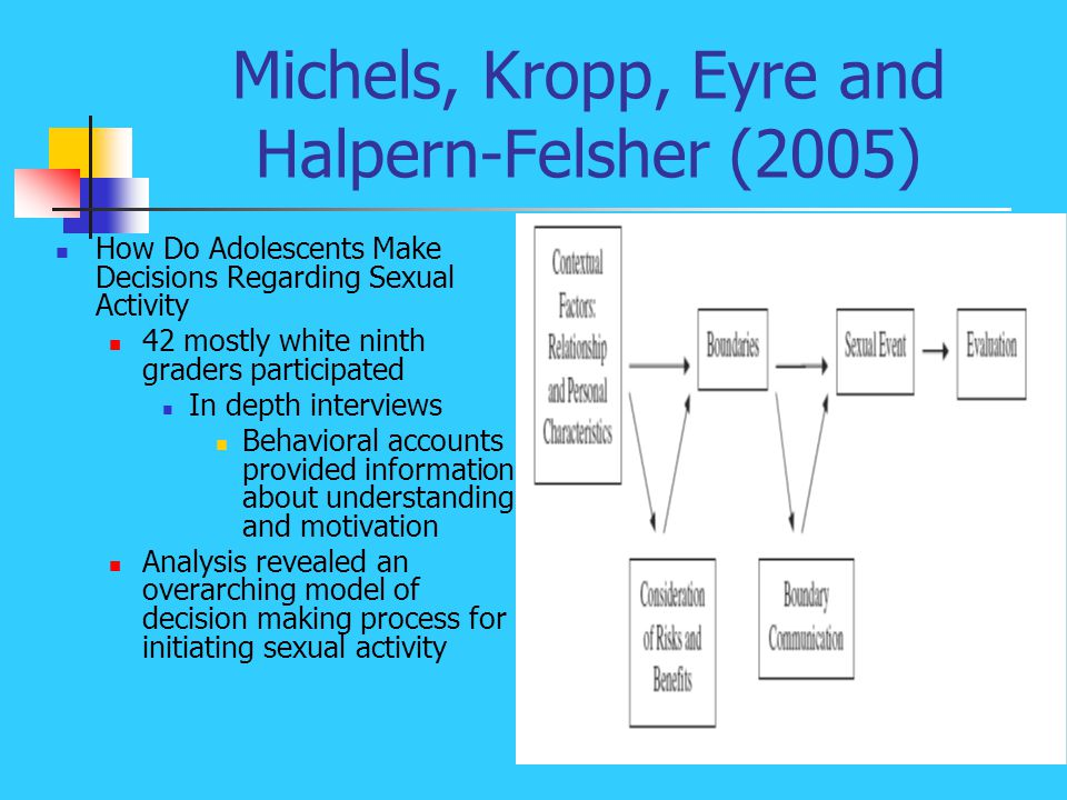 Michels, Kropp, Eyre and Halpern-Felsher (2005) How Do Adolescents Make Decisions Regarding Sexual Activity 42 mostly white ninth graders participated In depth interviews Behavioral accounts provided information about understanding and motivation Analysis revealed an overarching model of decision making process for initiating sexual activity