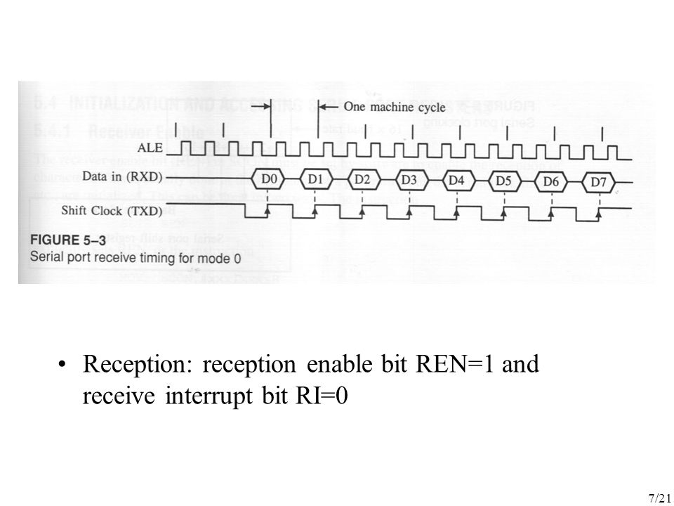 7/21 Reception: reception enable bit REN=1 and receive interrupt bit RI=0