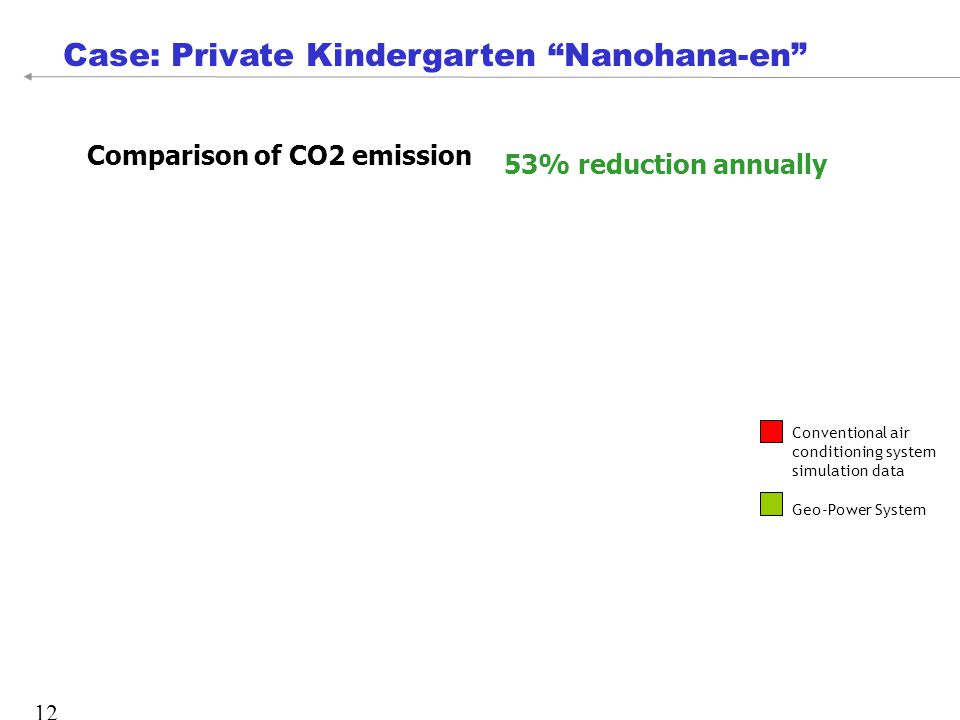 12 Case: Private Kindergarten Nanohana-en Conventional air conditioning system simulation data Geo-Power System Comparison of CO2 emission 53% reduction annually