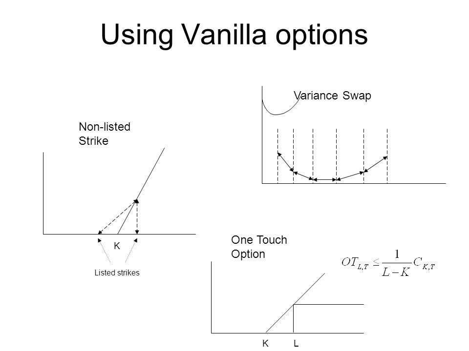 Using Vanilla options K Listed strikes KL Non-listed Strike Variance Swap One Touch Option