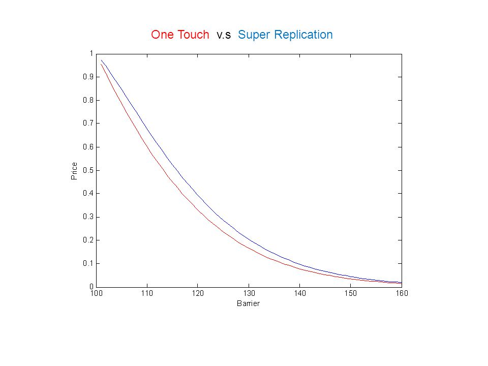 One Touch v.s Super Replication