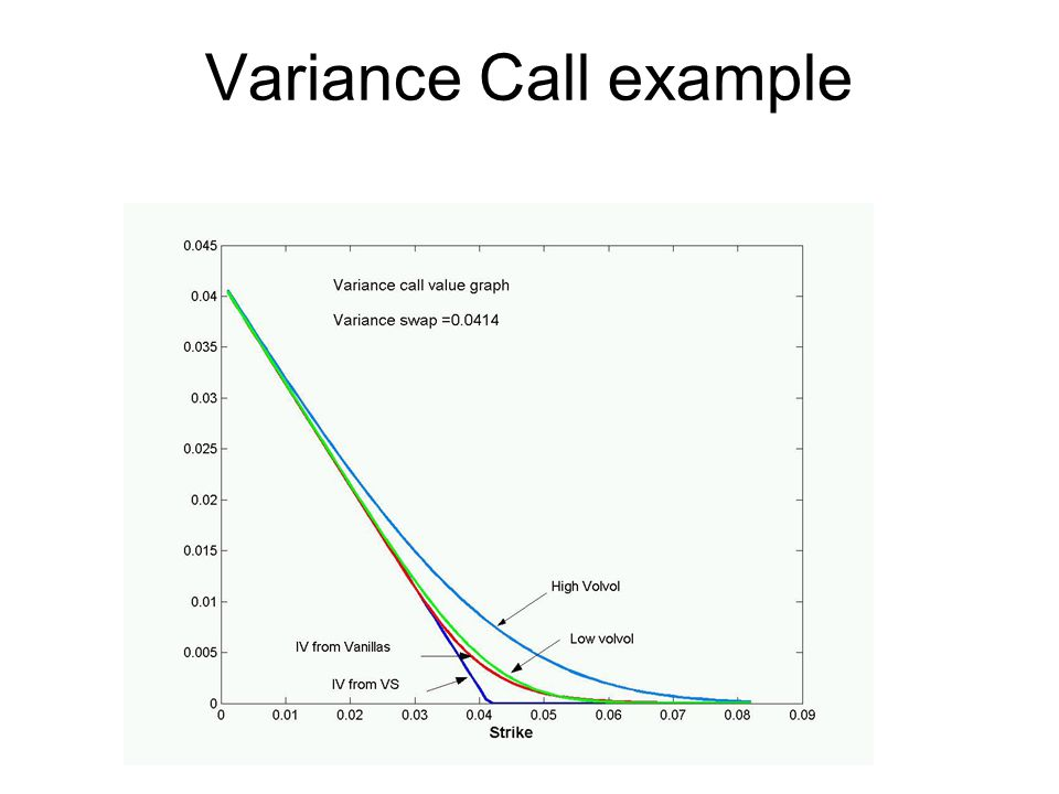 Variance Call example