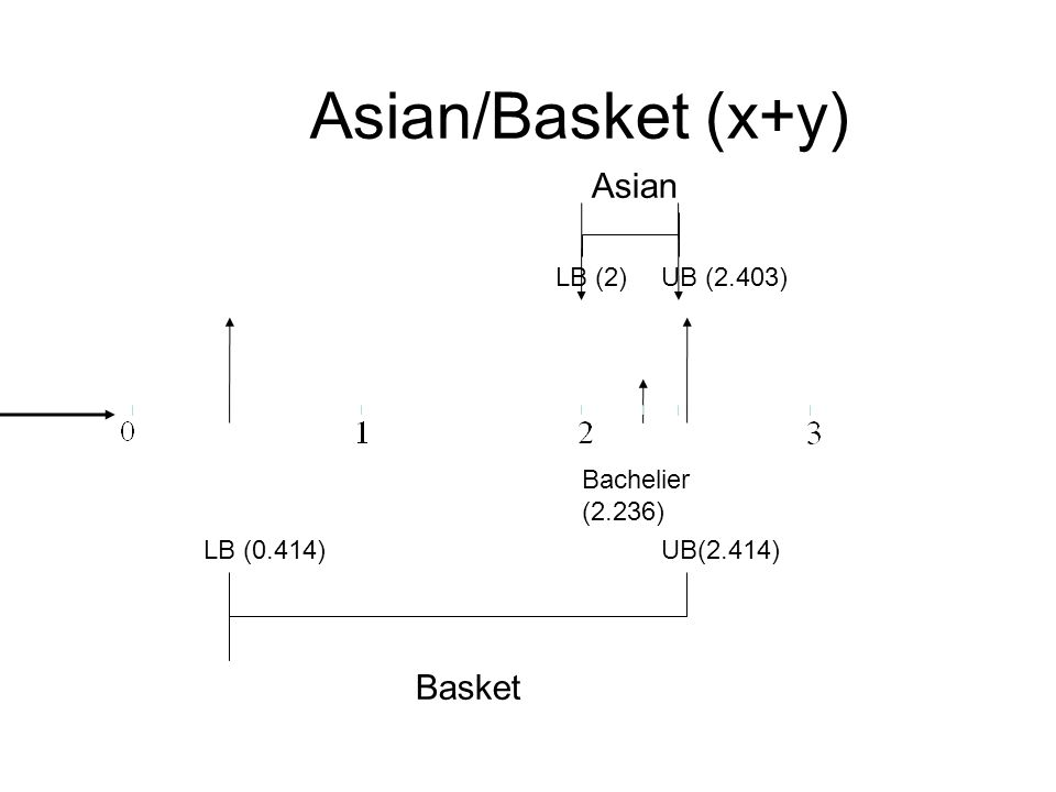 Basket LB (0.414)UB(2.414) Bachelier (2.236) Asian LB (2)UB (2.403) Asian/Basket (x+y)
