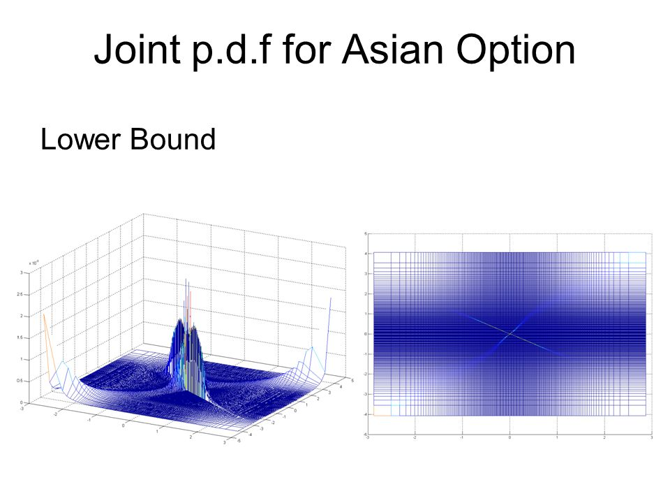 Joint p.d.f for Asian Option Lower Bound