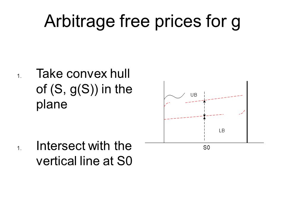Arbitrage free prices for g 1.Take convex hull of (S, g(S)) in the plane 1.