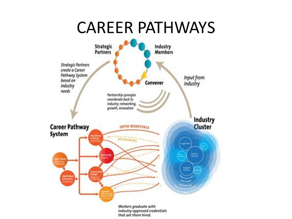 CTE: Career & Technical Education