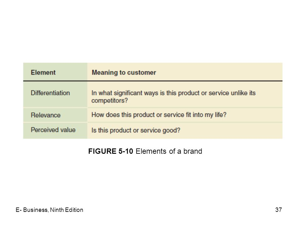 37 FIGURE 5-10 Elements of a brand