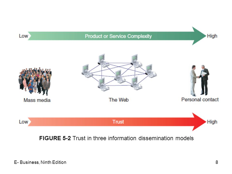 8 FIGURE 5-2 Trust in three information dissemination models E- Business, Ninth Edition