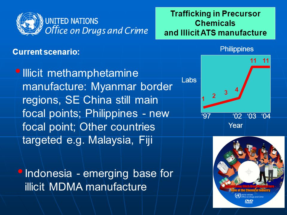 Trafficking in Precursor Chemicals and Illicit ATS manufacture '97'02'03'04 Labs Year 11 4 3 2 1 Philippines Current scenario: Illicit methamphetamine manufacture: Myanmar border regions, SE China still main focal points; Philippines - new focal point; Other countries targeted e.g.
