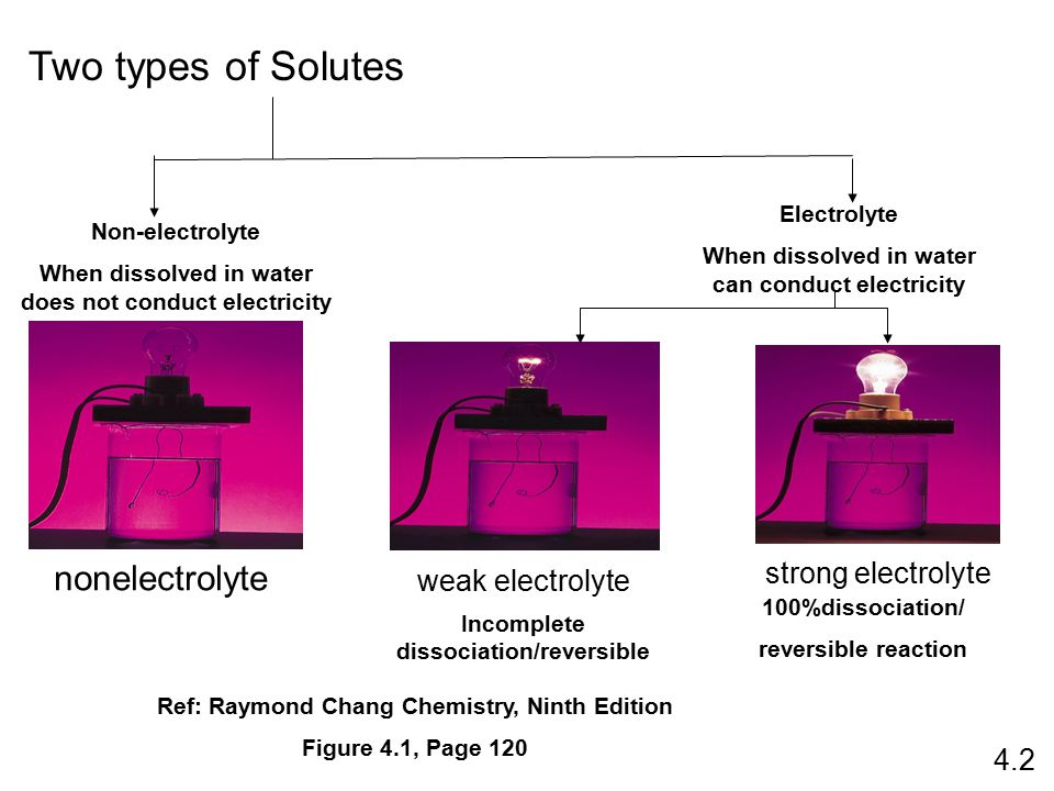 Two types of Solutes nonelectrolyte weak electrolyte strong electrolyte 4.2 Non-electrolyte When dissolved in water does not conduct electricity Electrolyte When dissolved in water can conduct electricity Incomplete dissociation/reversible 100%dissociation/ reversible reaction Ref: Raymond Chang Chemistry, Ninth Edition Figure 4.1, Page 120