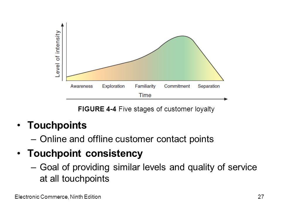 Touchpoints –Online and offline customer contact points Touchpoint consistency –Goal of providing similar levels and quality of service at all touchpo