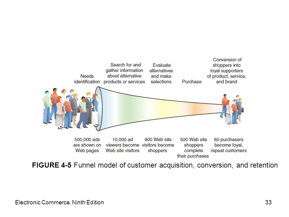 Electronic Commerce, Ninth Edition33 FIGURE 4-5 Funnel model of customer acquisition, conversion, and retention