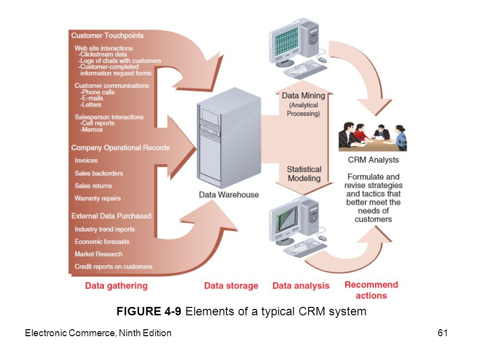 Electronic Commerce, Ninth Edition61 FIGURE 4-9 Elements of a typical CRM system