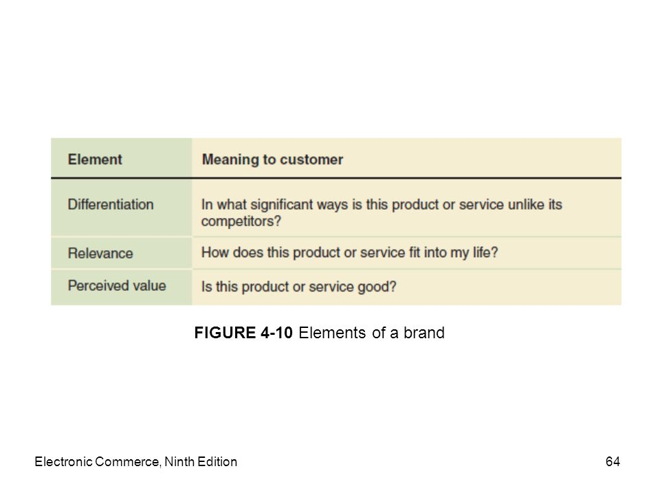 Electronic Commerce, Ninth Edition64 FIGURE 4-10 Elements of a brand