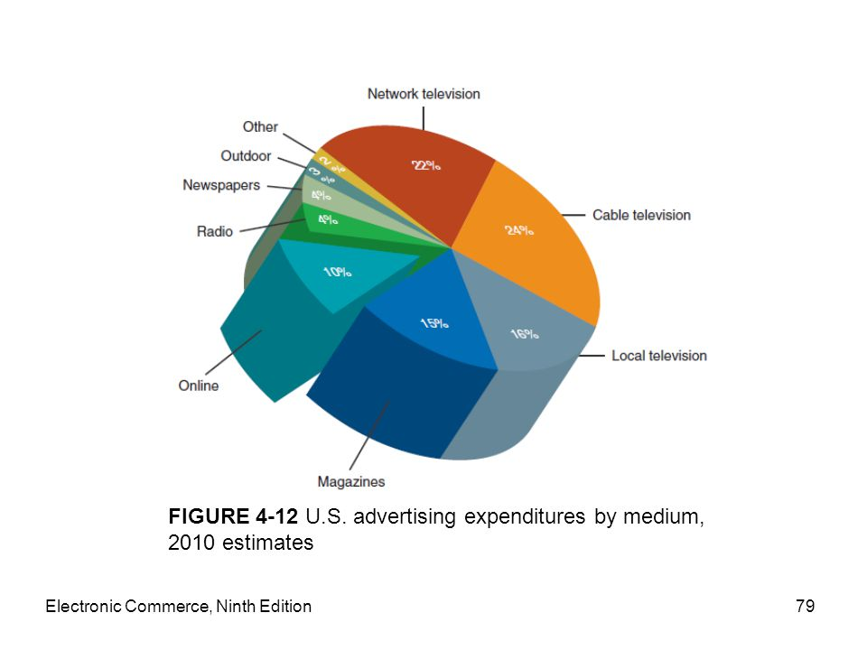 Electronic Commerce, Ninth Edition79 FIGURE 4-12 U.S. advertising expenditures by medium, 2010 estimates