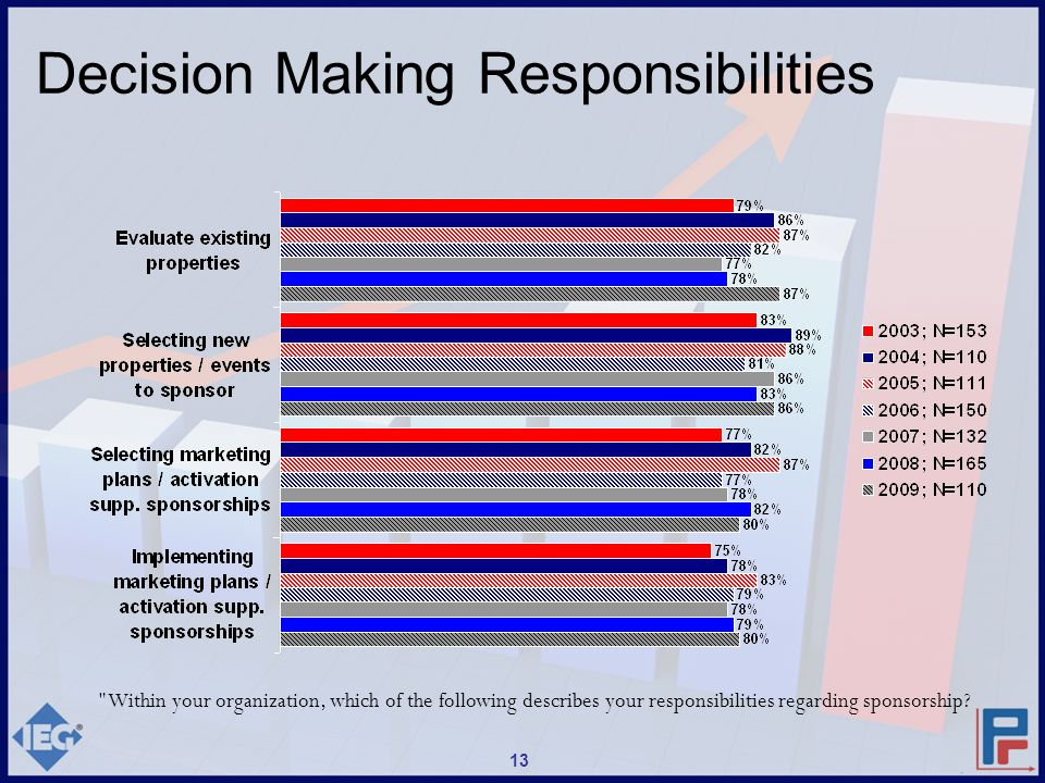 Decision Making Responsibilities Within your organization, which of the following describes your responsibilities regarding sponsorship.