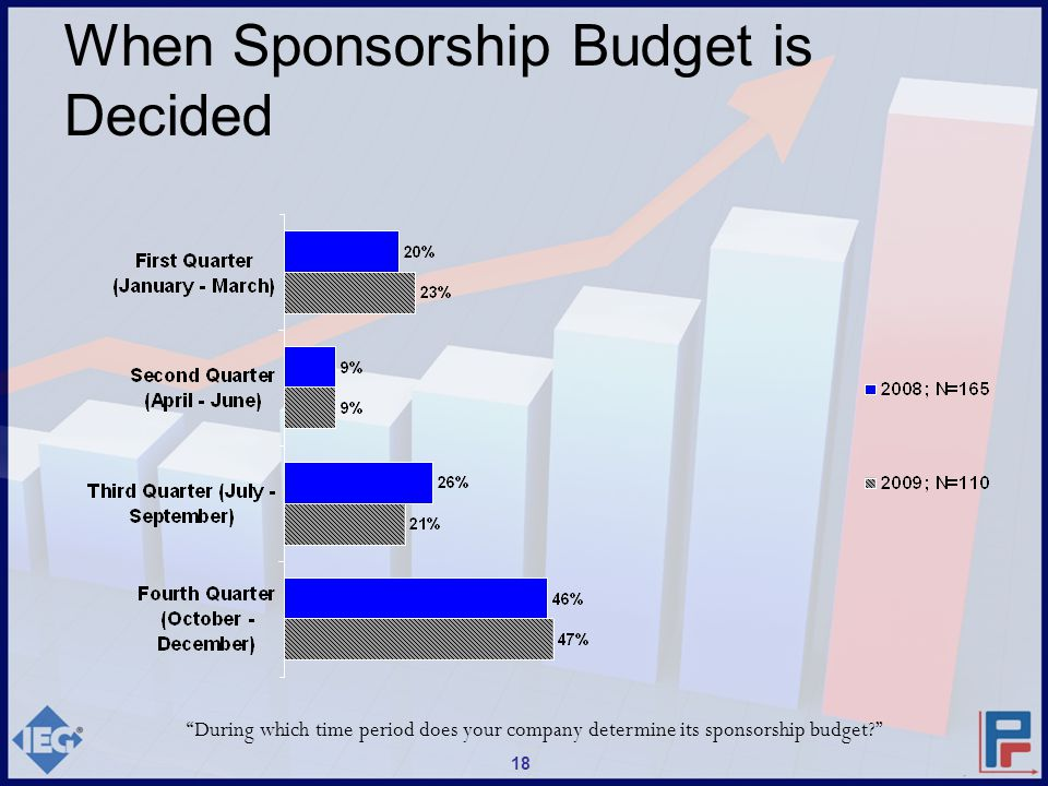During which time period does your company determine its sponsorship budget? 18 When Sponsorship Budget is Decided