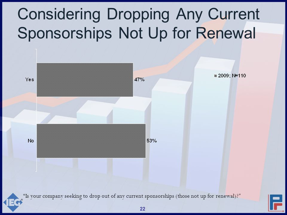 Considering Dropping Any Current Sponsorships Not Up for Renewal Is your company seeking to drop out of any current sponsorships (those not up for renewal)? 22