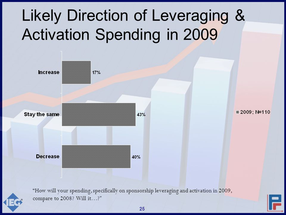 How will your spending, specifically on sponsorship leveraging and activation in 2009, compare to 2008.