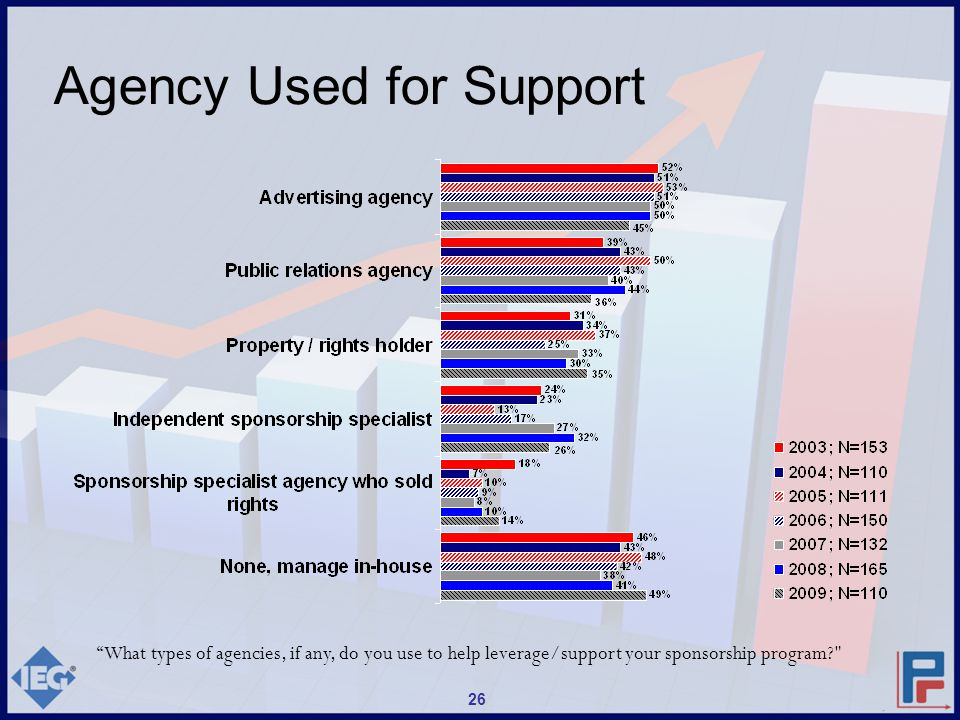 Agency Used for Support What types of agencies, if any, do you use to help leverage/support your sponsorship program? 26