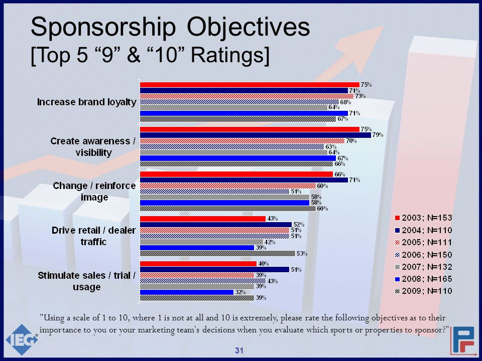 Sponsorship Objectives [Top 5 9 & 10 Ratings] Using a scale of 1 to 10, where 1 is not at all and 10 is extremely, please rate the following objectives as to their importance to you or your marketing team s decisions when you evaluate which sports or properties to sponsor? 31