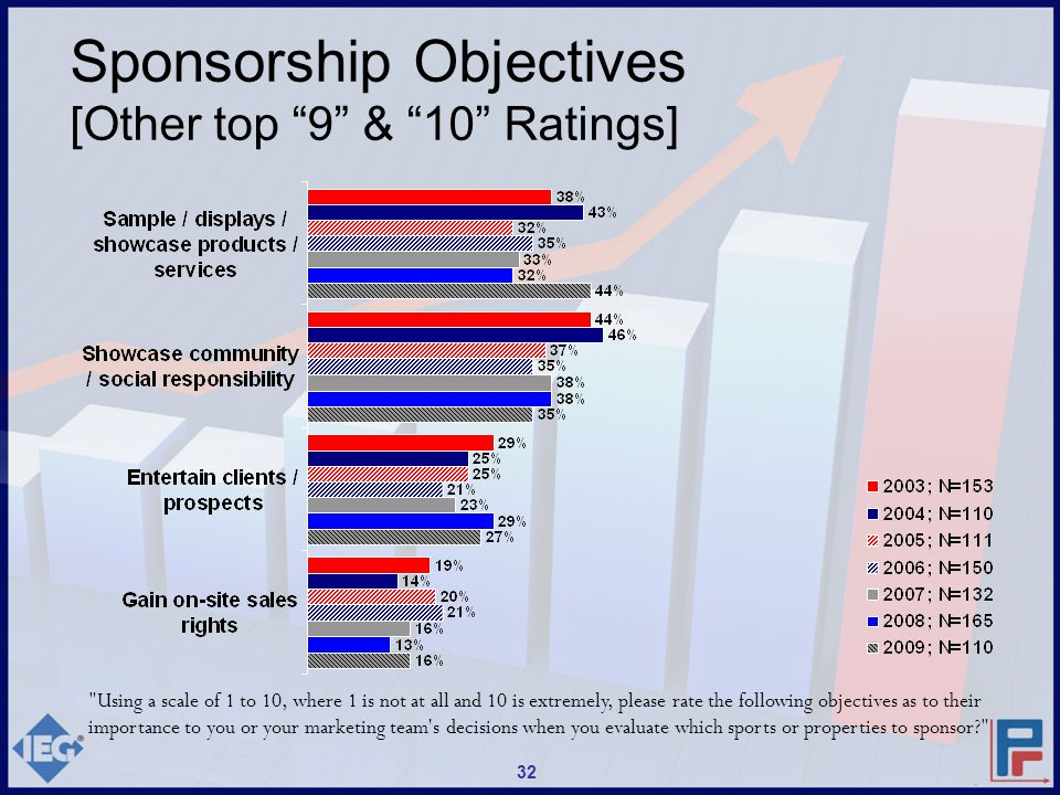 Sponsorship Objectives [Other top 9 & 10 Ratings] Using a scale of 1 to 10, where 1 is not at all and 10 is extremely, please rate the following objectives as to their importance to you or your marketing team s decisions when you evaluate which sports or properties to sponsor? 32