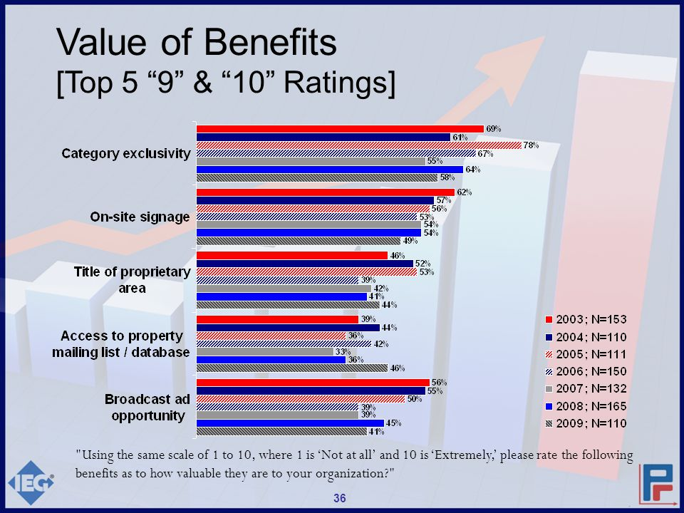 Using the same scale of 1 to 10, where 1 is 'Not at all' and 10 is 'Extremely,' please rate the following benefits as to how valuable they are to your organization? Value of Benefits [Top 5 9 & 10 Ratings] 36