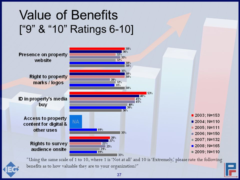 Value of Benefits [ 9 & 10 Ratings 6-10] 37 NA Using the same scale of 1 to 10, where 1 is 'Not at all' and 10 is 'Extremely,' please rate the following benefits as to how valuable they are to your organization?