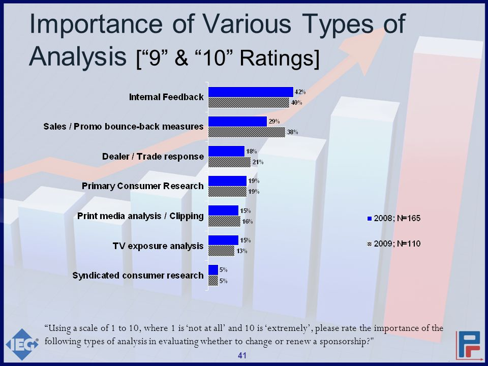 Using a scale of 1 to 10, where 1 is 'not at all' and 10 is 'extremely', please rate the importance of the following types of analysis in evaluating whether to change or renew a sponsorship? Importance of Various Types of Analysis [ 9 & 10 Ratings] 41