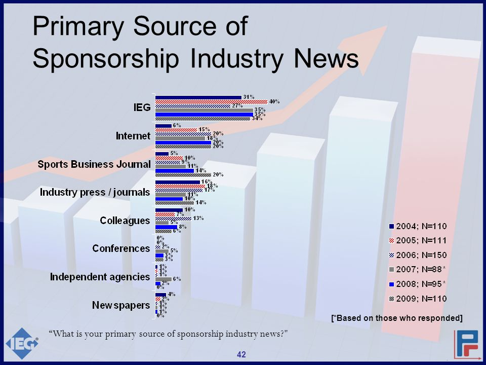 What is your primary source of sponsorship industry news? Primary Source of Sponsorship Industry News [*Based on those who responded] 42