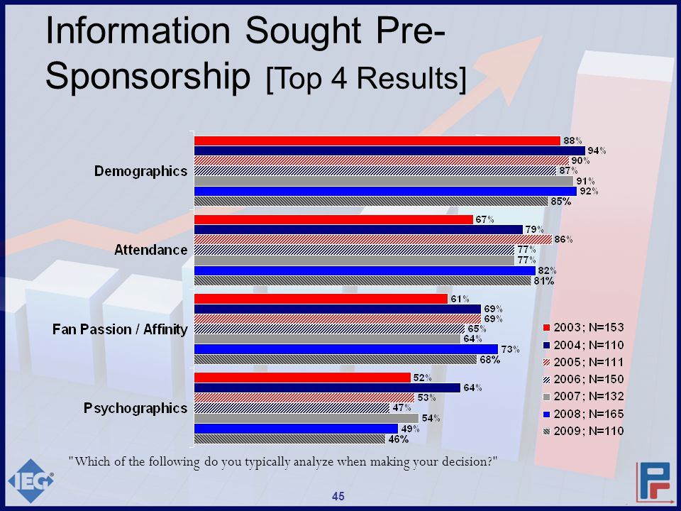 Which of the following do you typically analyze when making your decision? Information Sought Pre- Sponsorship [Top 4 Results] 45