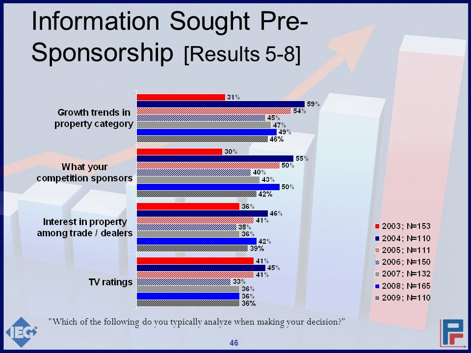 Which of the following do you typically analyze when making your decision? 46 Information Sought Pre- Sponsorship [Results 5-8]