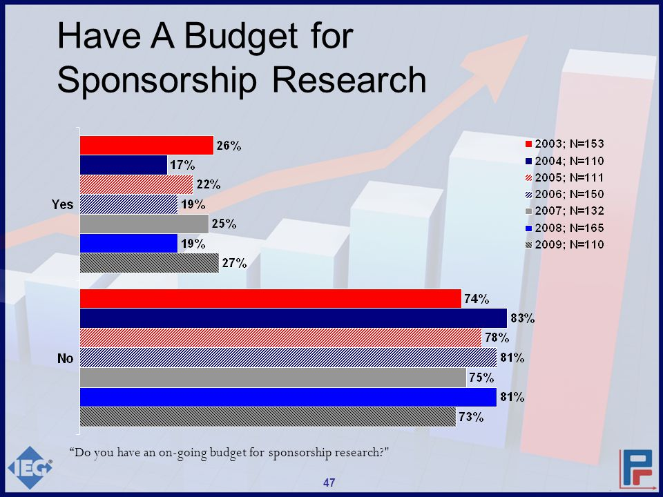 Have A Budget for Sponsorship Research Do you have an on-going budget for sponsorship research? 47