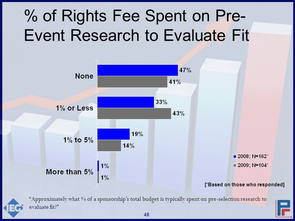Approximately what % of a sponsorship's total budget is typically spent on pre-selection research to evaluate fit? % of Rights Fee Spent on Pre- Event Research to Evaluate Fit 48 [*Based on those who responded]