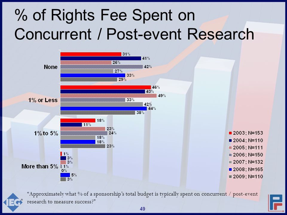 Approximately what % of a sponsorship's total budget is typically spent on concurrent / post-event research to measure success? % of Rights Fee Spent on Concurrent / Post-event Research 49