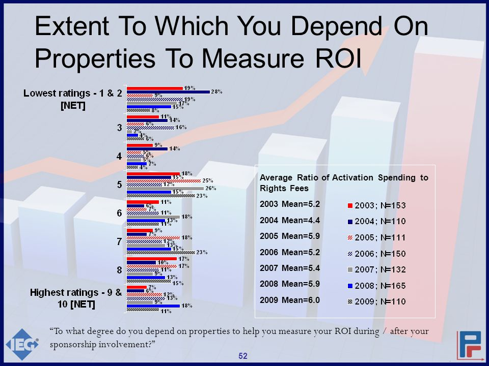 To what degree do you depend on properties to help you measure your ROI during / after your sponsorship involvement? Average Ratio of Activation Spending to Rights Fees 2003 Mean=5.2 2004 Mean=4.4 2005 Mean=5.9 2006 Mean=5.2 2007 Mean=5.4 2008 Mean=5.9 2009 Mean=6.0 Extent To Which You Depend On Properties To Measure ROI 52